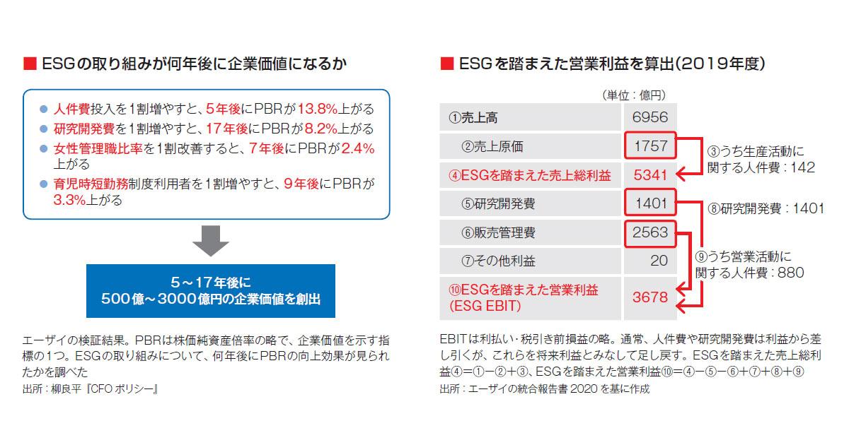 エーザイ 株価