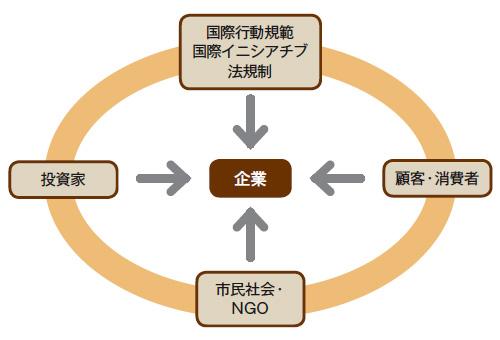 NGO、投資家、顧客が要請 中小企業にも影響大きく