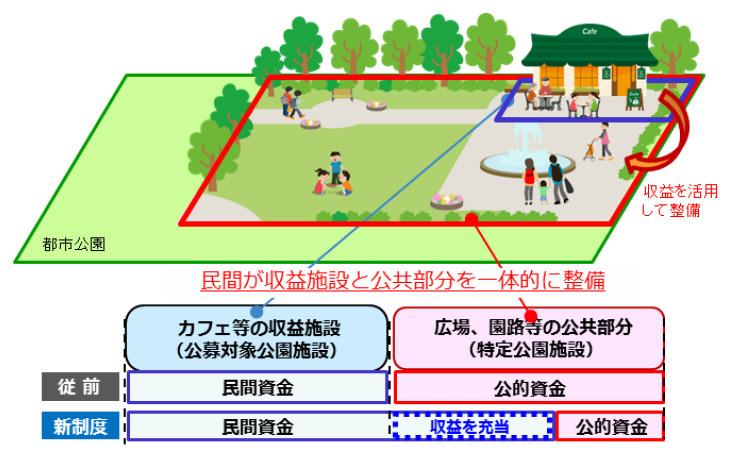 第2回 都市公園法改正のポイント...