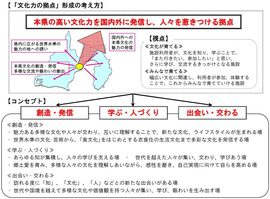 JR東静岡駅前に図書館を核とした複合施設、静岡県が民間対話
