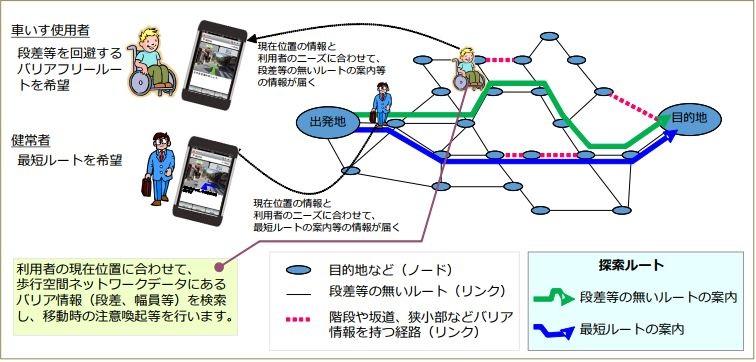 オープンデータを活用した歩行者移動支援、会津若松市と姫路 ...