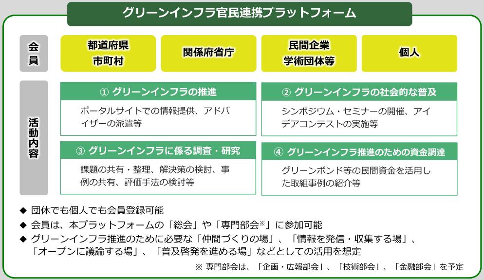 官民 グリーン プラットフォーム インフラ 連携 6月30日、7月6日にウェブでシンポ/グリーンインフラ官民連携プラットフォーム