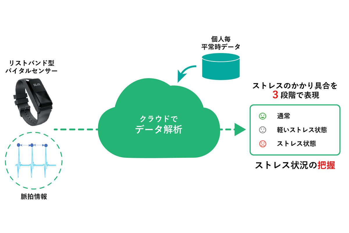 https://project.nikkeibp.co.jp/behealth/atcl/news/weekly/00044/