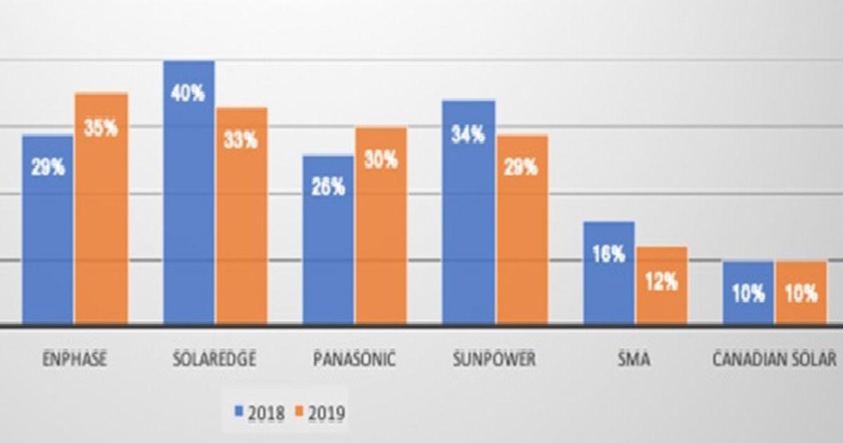 米住宅太陽光・蓄電池の市場動向、「LG」「テスラ」が2強に - 特集 - メガソーラービジネス : 日経BP
