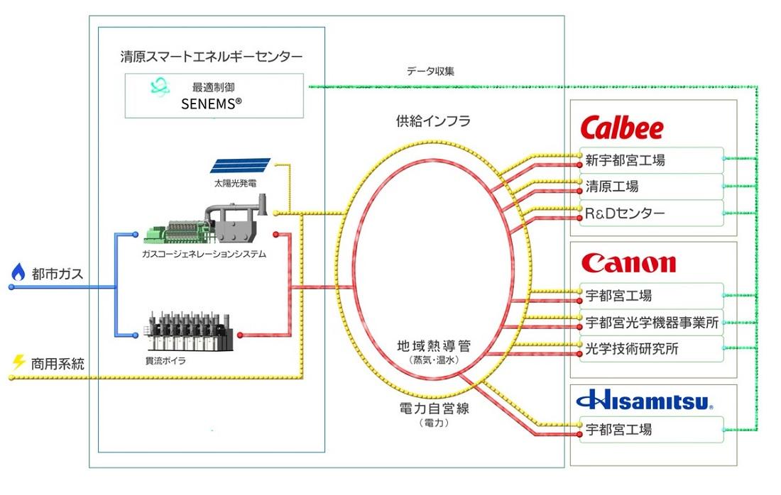 ソリューションズ 東京 ガス エンジニアリング 会社概要・組織図
