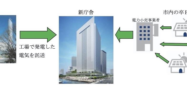 横浜市、「ごみ発自己託送+卒FIT太陽光」で再エネ100%へ - ニュース - メガソーラービジネス : 日経BP