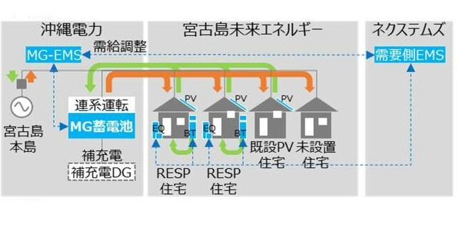 沖縄・来間島でマイクログリッド構築、太陽光と蓄電池で