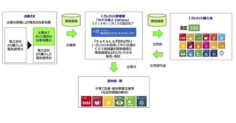 東邦銀行、ウエストと協働、自家消費太陽光を推進 - ニュース - メガソーラービジネス : 日経BP